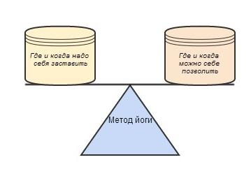 Метод йоги